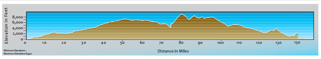 m2m 2019 elevation profile